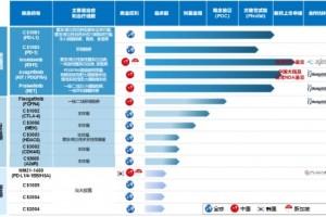 基石药业3款新药亮相ASCO,商业化转型值得期待!