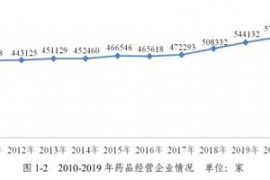 官方宣布全国药店总数突破55万(附各省数据)