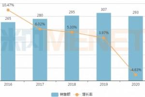 300亿市场再掀波澜广东药品销售TOP20出炉