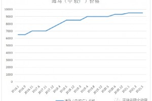海马限制经营价格是否会一涨再涨