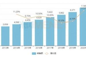 以终端零售价计中国零售药店市场突破7000亿
